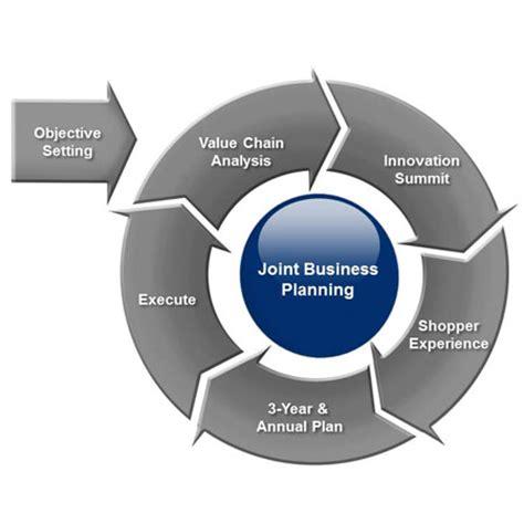 SAMPLE BUSINESS PLAN TEMPLATE - INIS